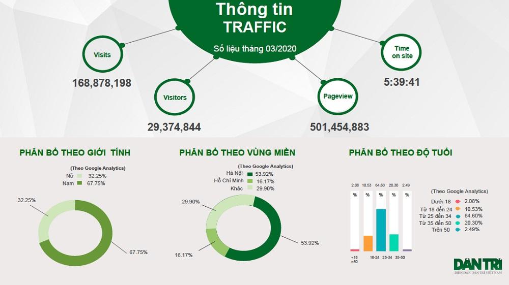 Thống kê lượng traffic báo Dân trí
