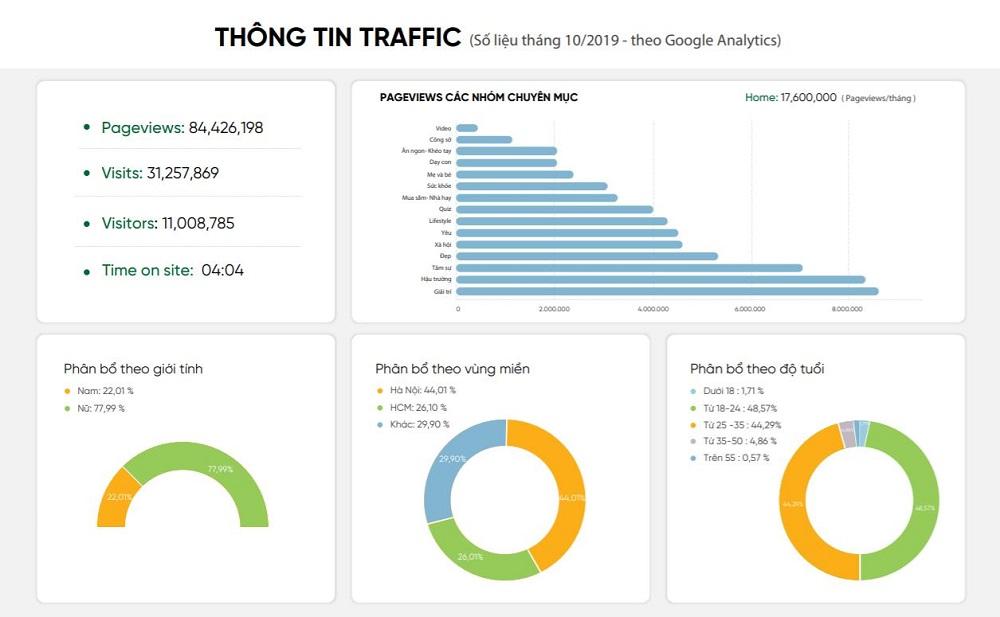 Thông tin traffic của afamily.vn