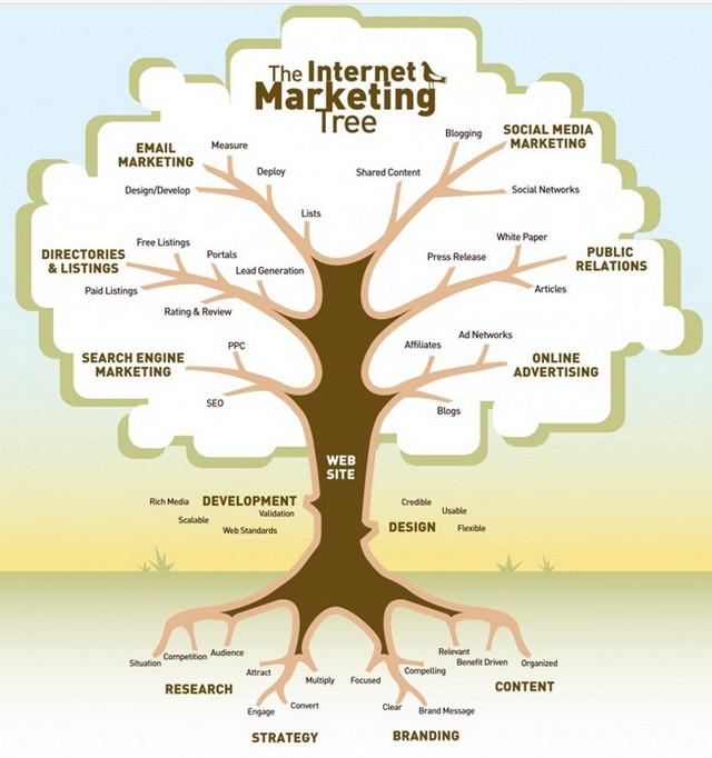 Mô hình cây về Marketing online