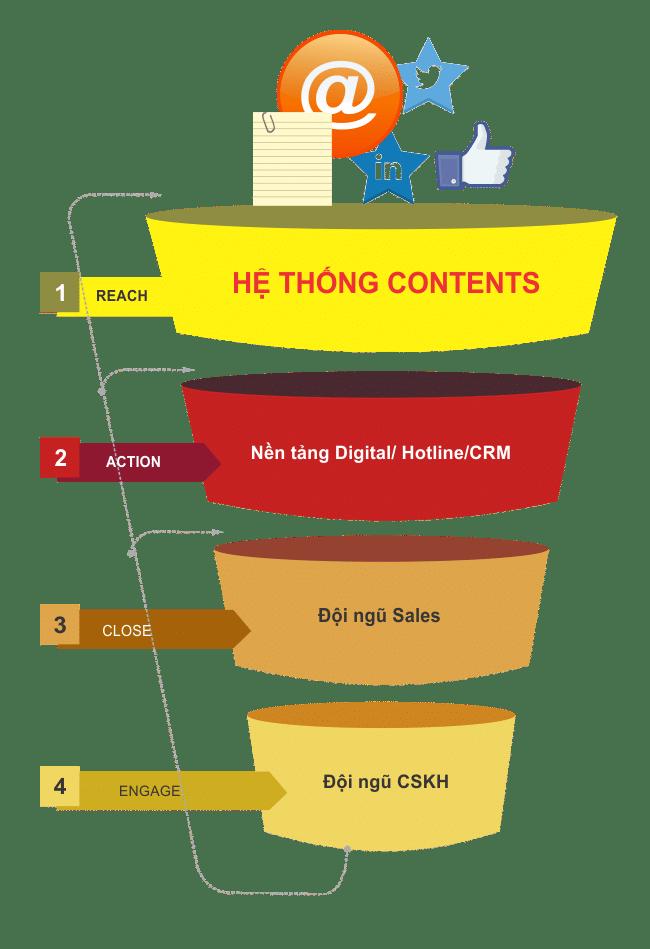 Phễu lọc Marketing