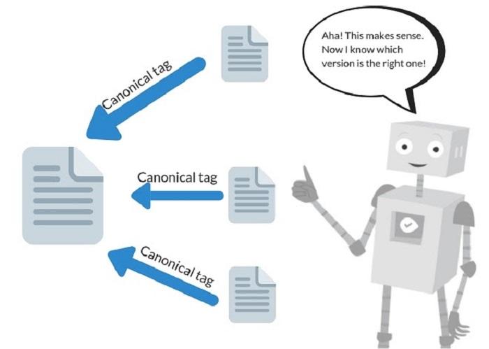 Không nên nhầm lẫn giữa Canonical URL và chuyển hướng 301